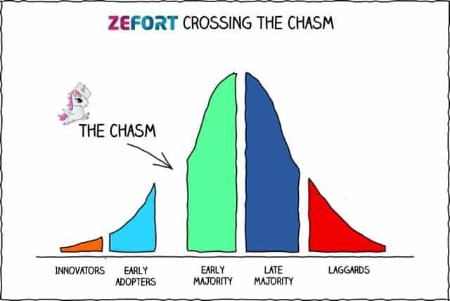Zefort_chasm